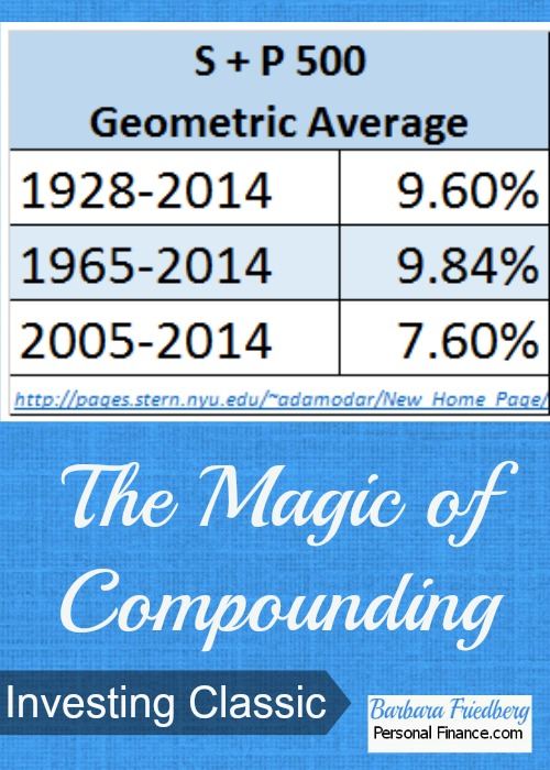 Magic of compounding-stock market returns