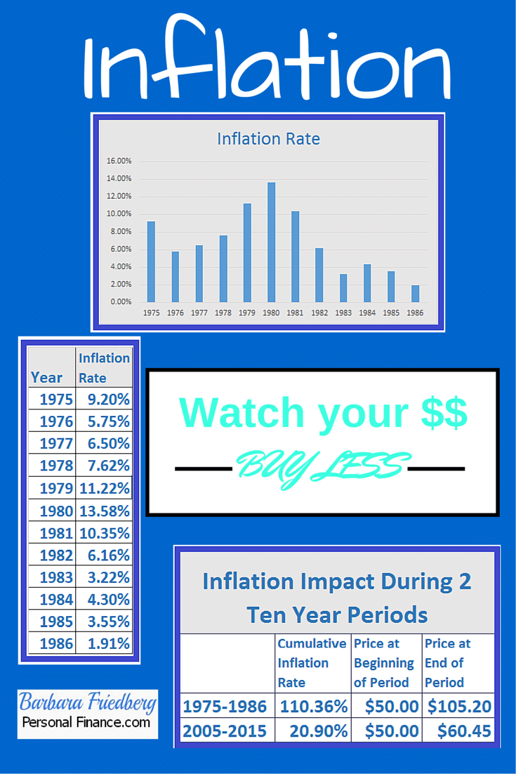 How to prepare for #inflation. The best time to prepare for the future is now!