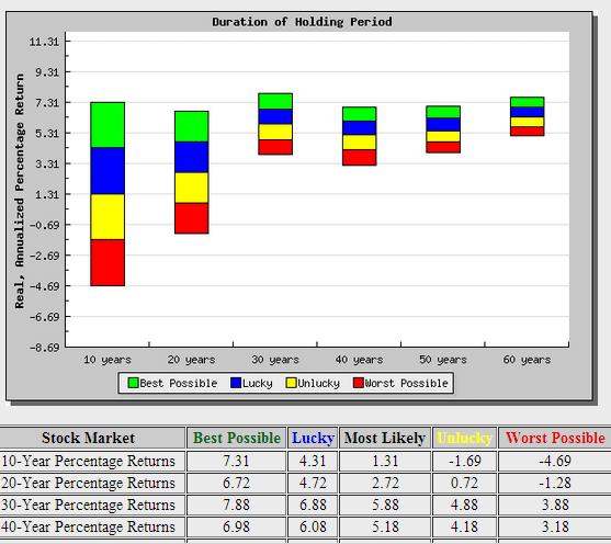 stock market valuation tool