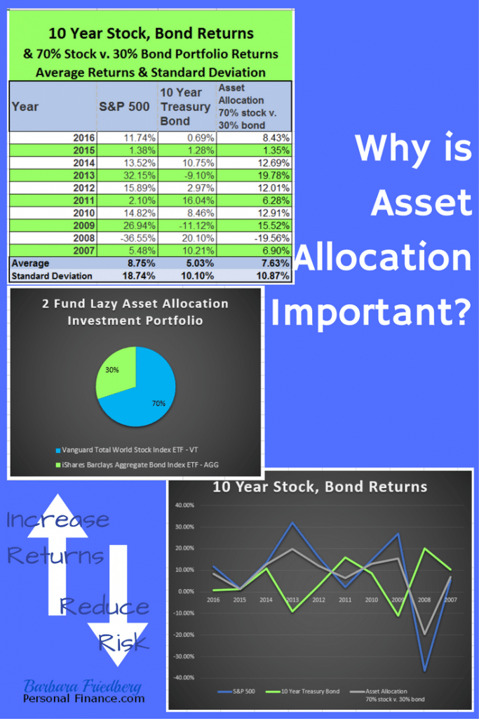 Why is asset allocation the most important investment topic?