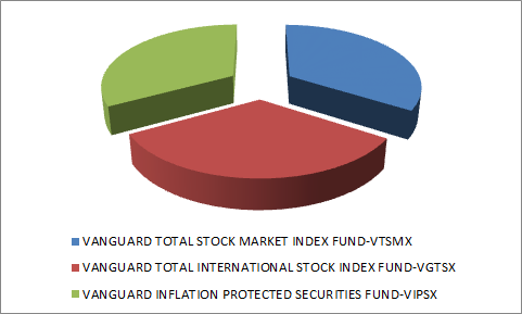 ASSET ALLOCATION-BEST INVESTMENTS