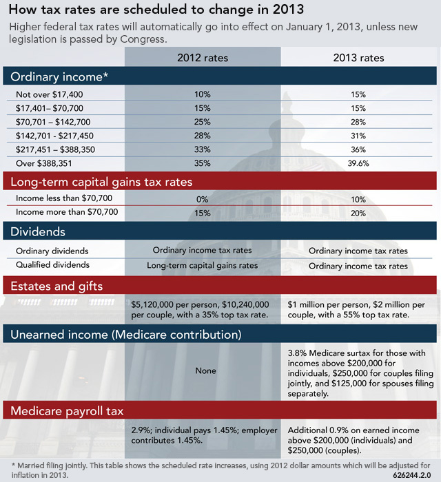fiscal cliff tax changes