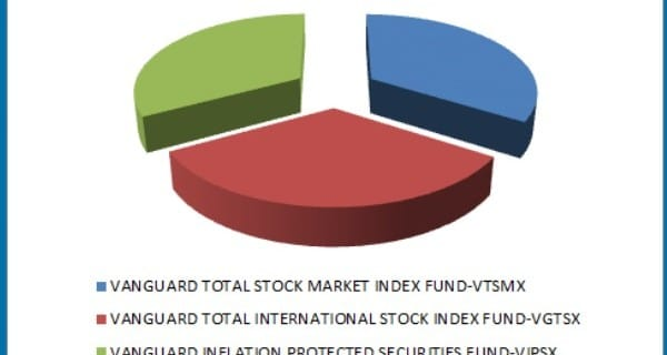 Rebalance Your Asset Allocation Guide