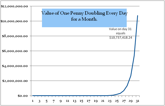 Value of a penny doubling each day during a month