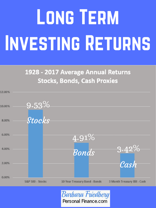 investment asset management strategy-historical investment stock, bonds, cash investment returns