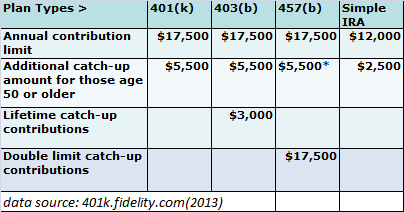 2013 retirement plan contribution limits