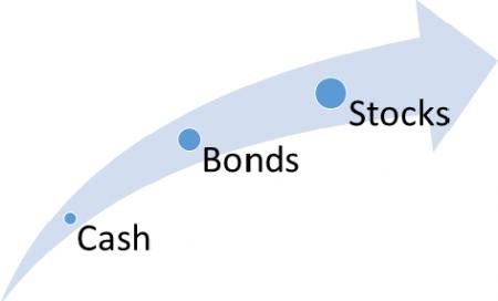 Historical Returns of Cash, Bonds, and Stocks