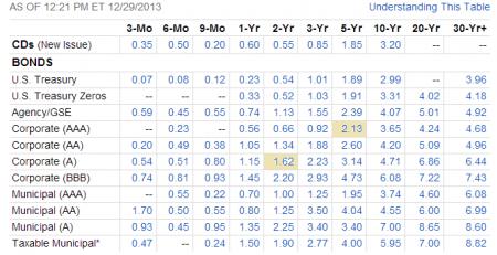 Bond Yields-December 29, 2013