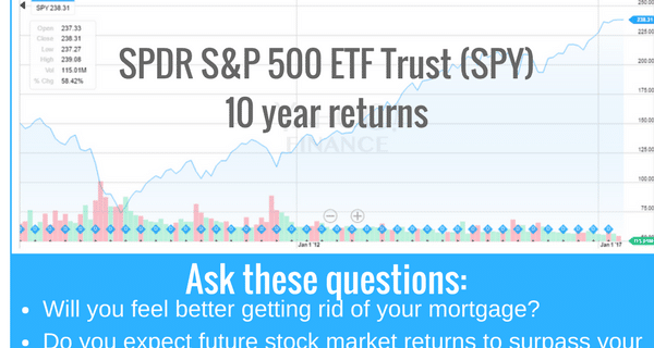 Should I Pay Off My Mortgage or Invest in the Stock Market?