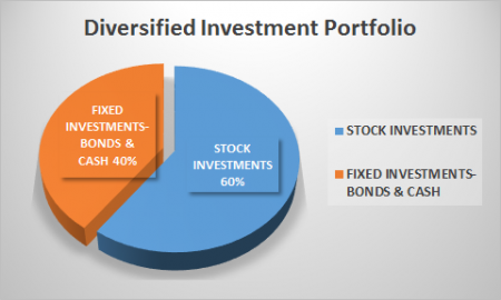 diversified investment portfolio
