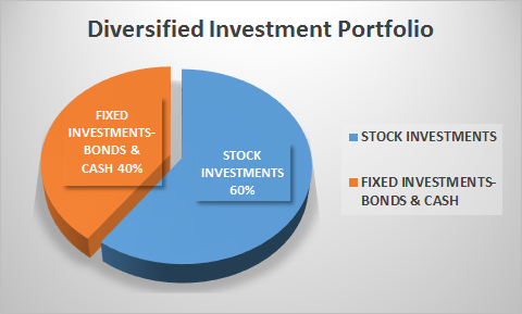 diversified stock and bond asset allocation portfolio