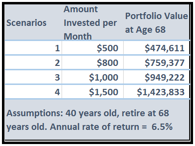 late start retirement investing