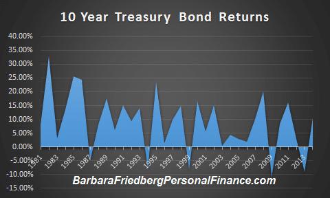 Historical 10 Year Treasury Bond returns from 1981-2014