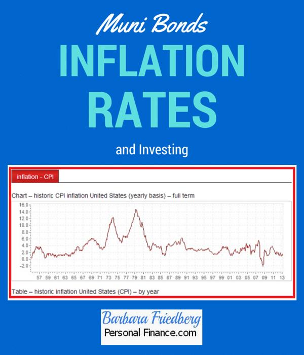 Inflation Rates-Do they impact muni #bond returns?