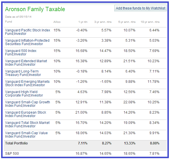 aronson marketwatch lazy portfolio
