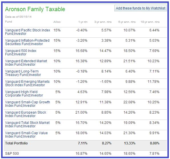 aronson marketwatch lazy portfolio