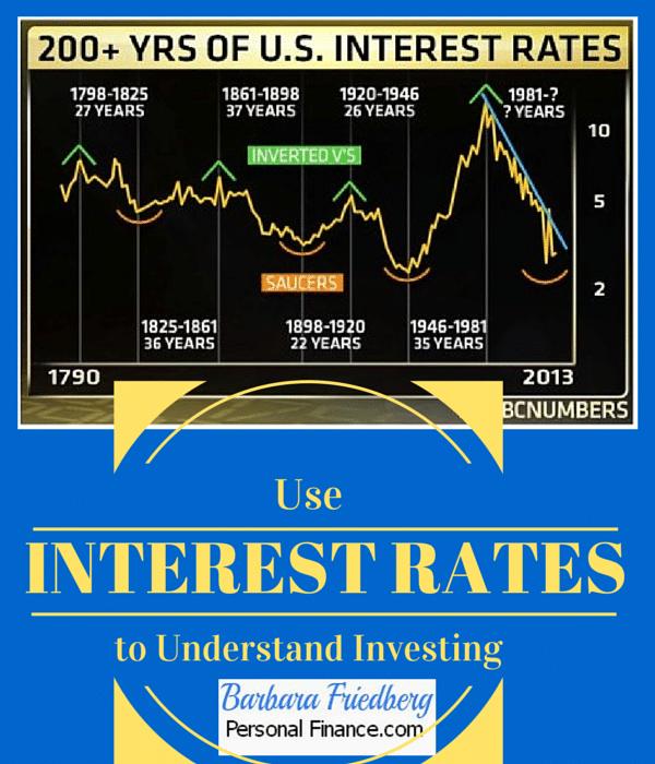Account Interest Rates