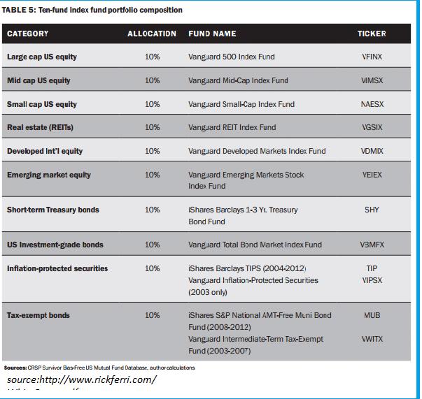 10 index fund portfolio