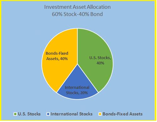 asset allocation 60% 40% w international allcoation