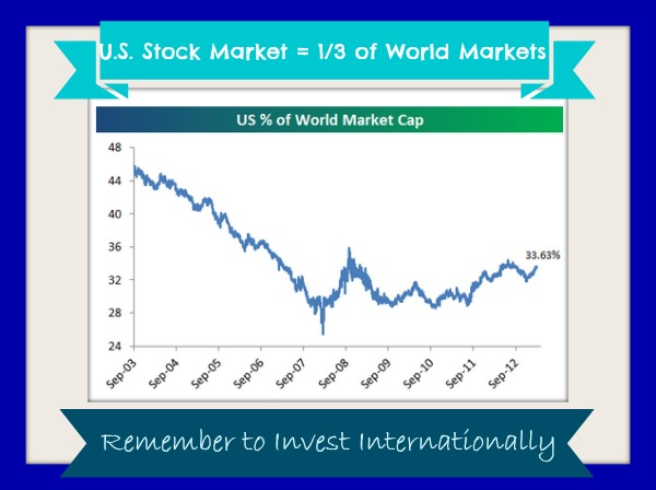 U.S. percent of international stock market