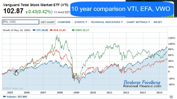 VTI, EFA, VWO 10 year price comparison