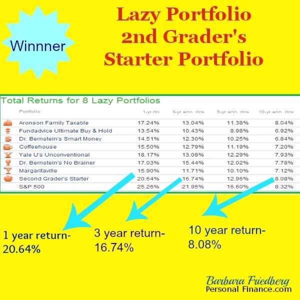 lazy portfolio returns-winner 2nd grade starter
