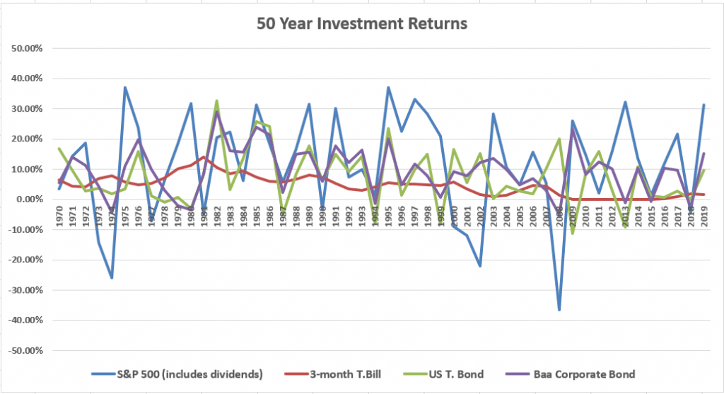 historical investment returns 50 years