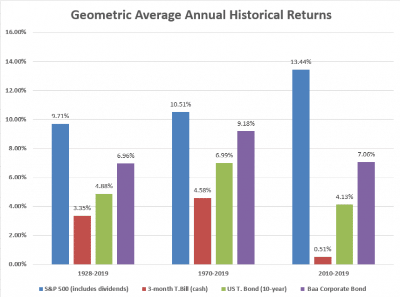 average annual investment returns during various periods