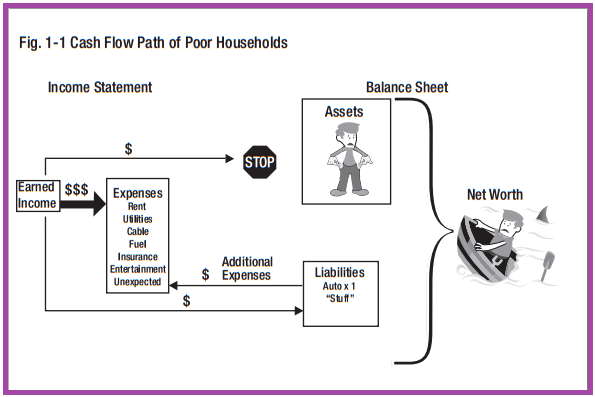 cash flow of poor households