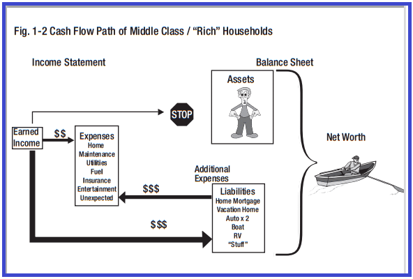 cash flow of middle class