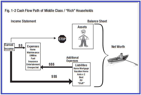 cash flow of middle class