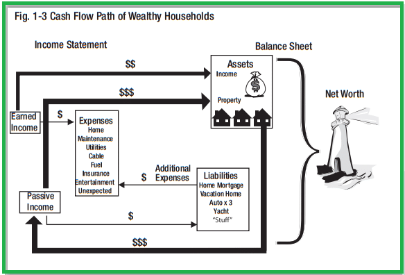 cash flow of wealthy households