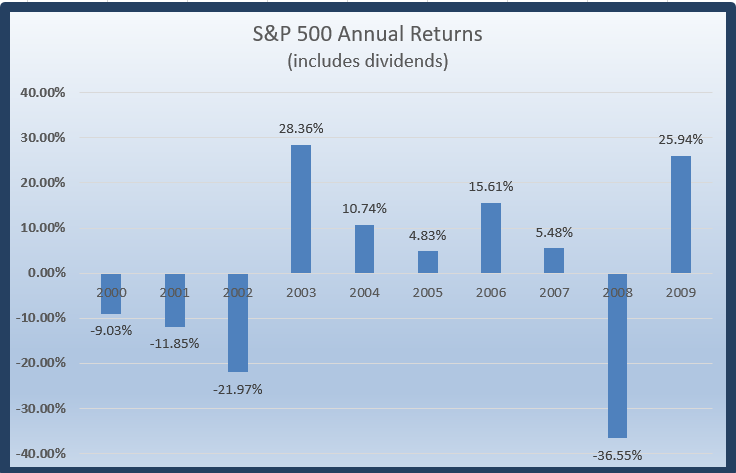 S&P 500 returns 2000 to 2010