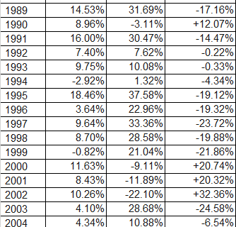 Historical Stock and Bond Returns-1980-2013