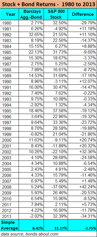historical stock and bond returns