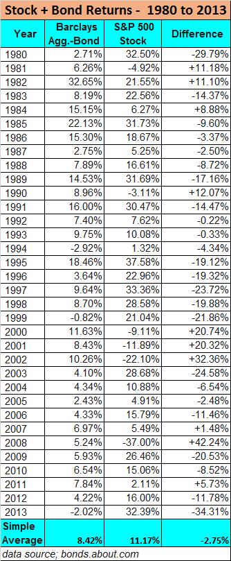 historical stock and bond returns