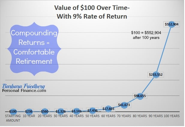 compounding leads to a comfortable retirement