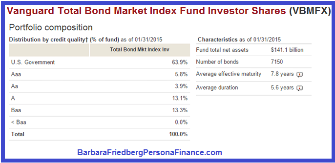 See the company profile for Vanguard Bond Index Fund Total (VBMFX) including business summary, industry/sector information, number of employees, business summary, corporate governance, key.