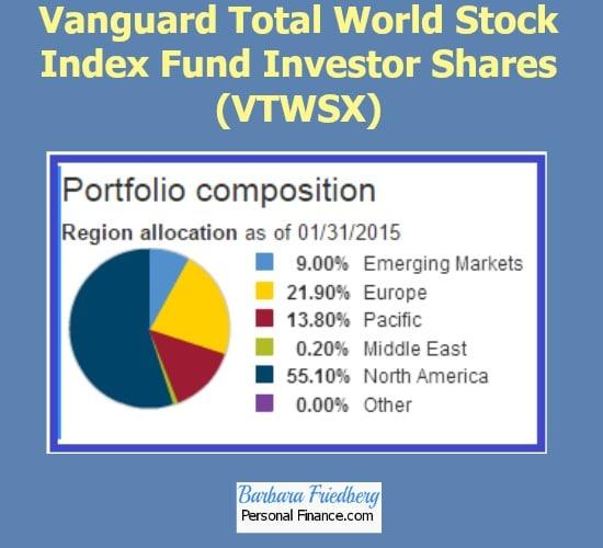 Vanguard Total World Index Fund