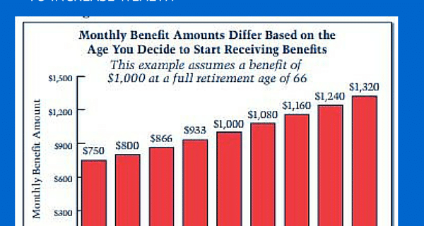 Why Delay Social Security Benefits? To Boost Long-Term Wealth