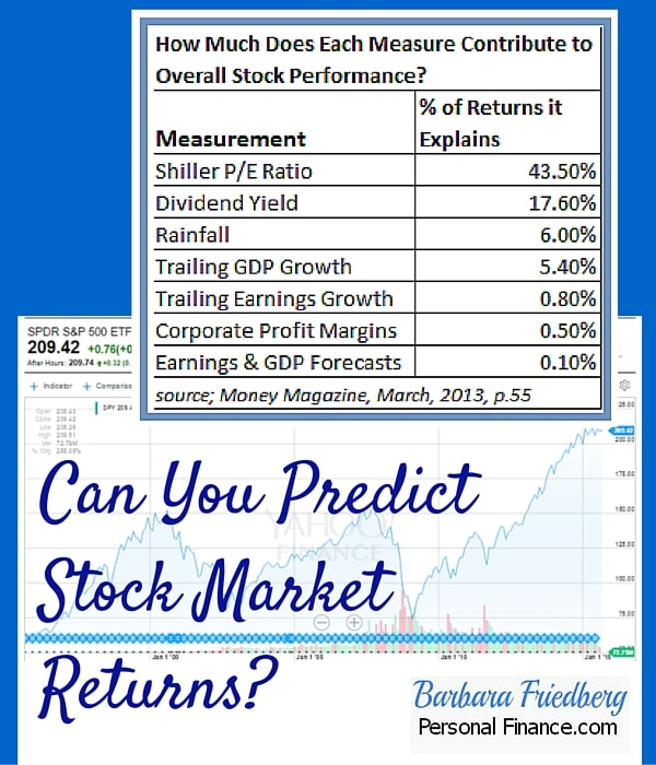 Can you predict stock market returns?