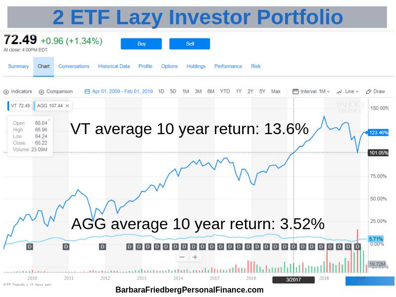 Lazy Investors Asset Allocation
