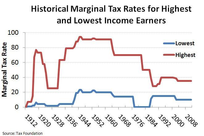historical marginal tax rates