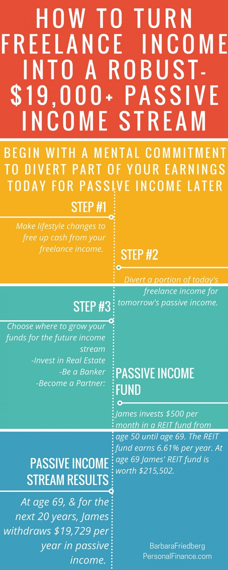 How freelancers can turn freelance income into a robust $19,000+ passive income stream