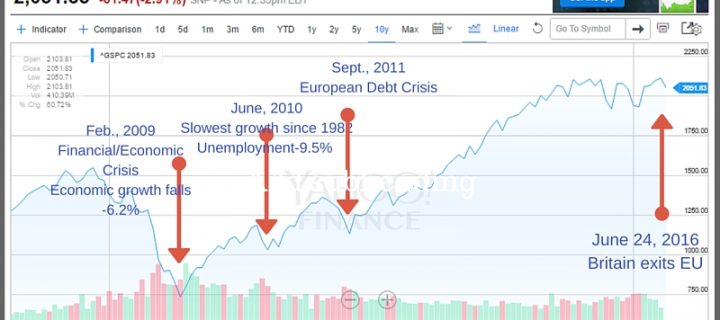Brexit Stock Market Crash-What Should Investors Do Now?