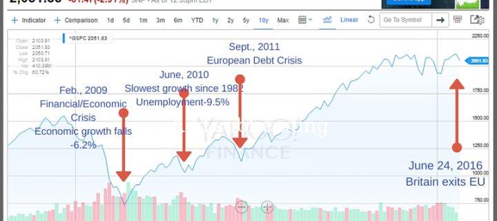 Brexit Stock Market Crash-What Should Investors Do Now?