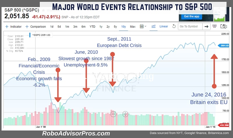 Brexit Stock Market Crash-What to do when investments fall