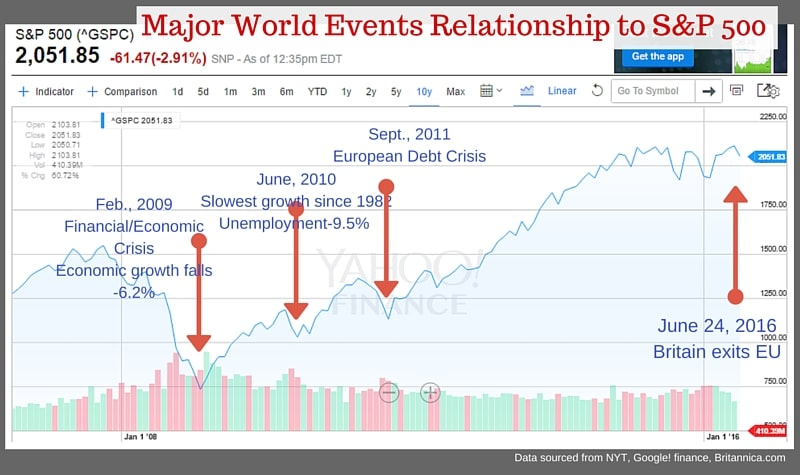 world events_s&P 500_2016