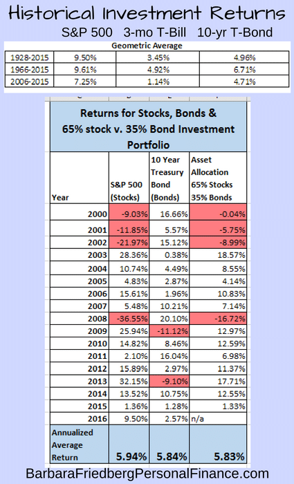 historical-financial-asset-returns_2016