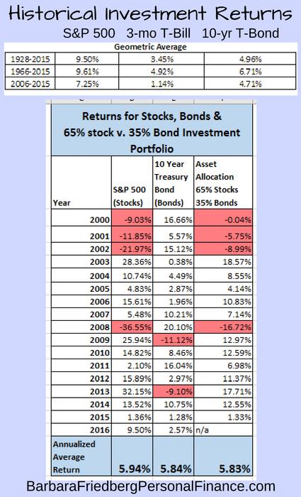 historical-financial-asset-returns_2016